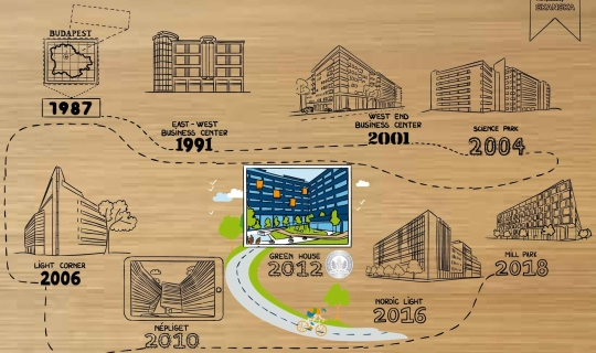 Doodle Magic Board Skanska